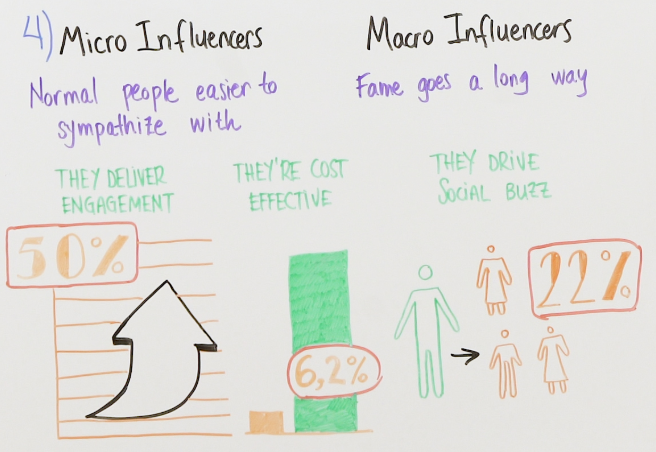 micro vs. macro influencers
