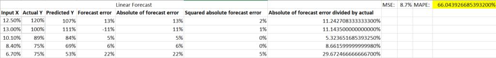 MAPE and predictive modeling ROAS
