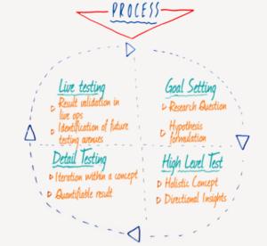marketing testing processes