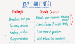 marketing testing - key challenges