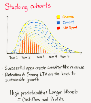 app funding profitability