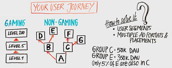 non-gaming app user journey