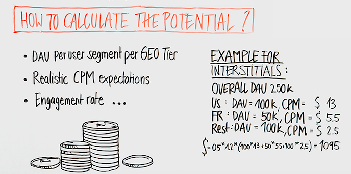 monetization potential calculation