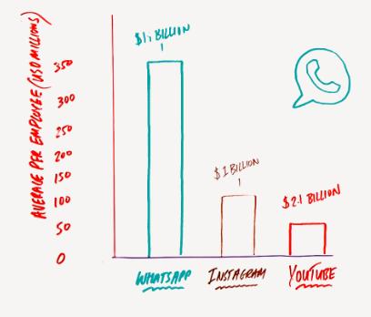 organic growth social media
