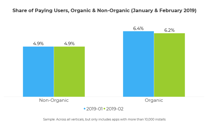share of paying users - organic and NOI