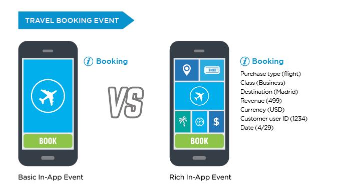 basic in-app event versus rich in-app event