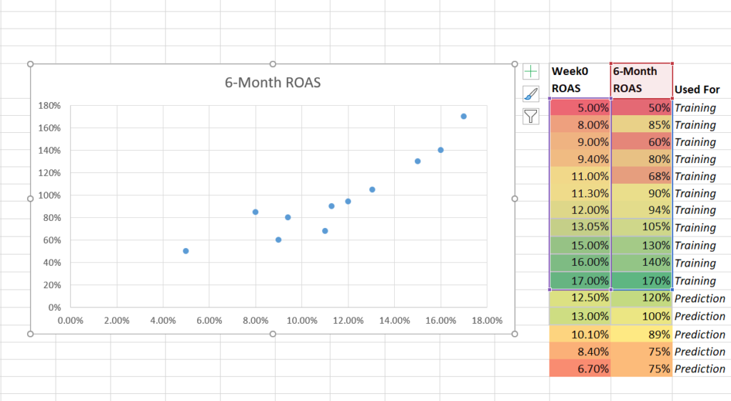 looking at ROAS 6-month predictive modeling