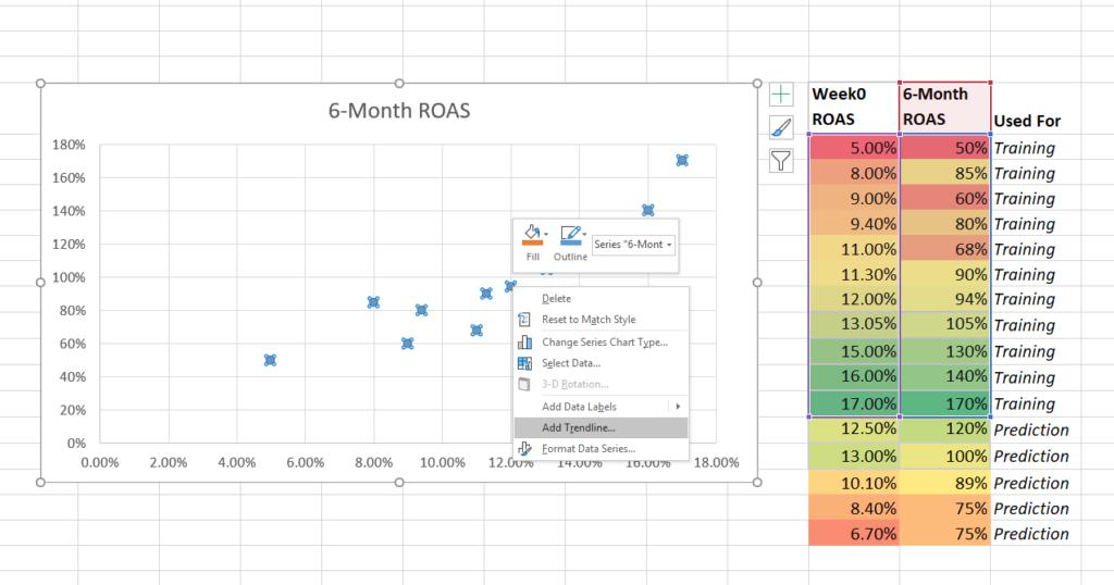ROAS scatter plot