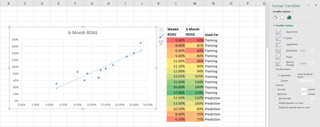 6-month ROAS trendline