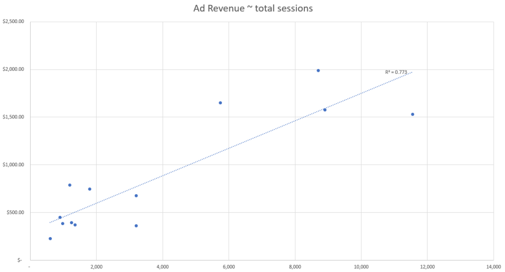 predictive modeling ad revenue and total sessions
