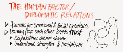 the human factor of product-ua teamwork