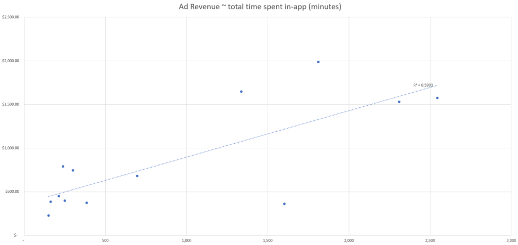 predictive modeling ad revenue and total games played