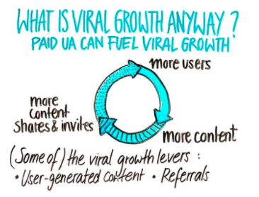 what is viral growth in mobile app UA