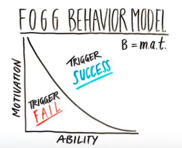 fogg behavior model for virality