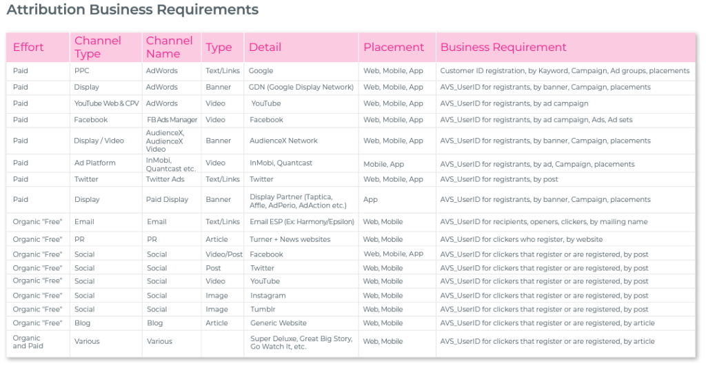 attribution business requirements