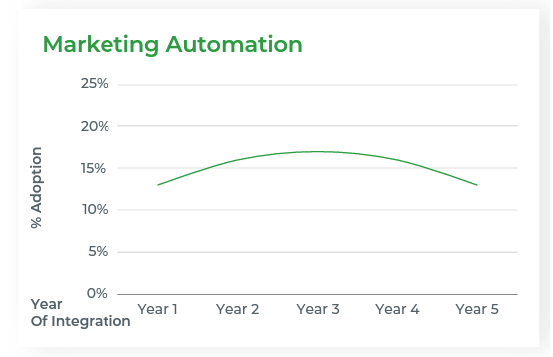 Mid-stage techstack adoption: marketing automation