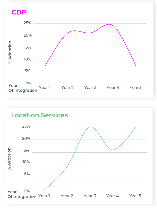 Mid to late stage techstack adoption: CDP and Location services