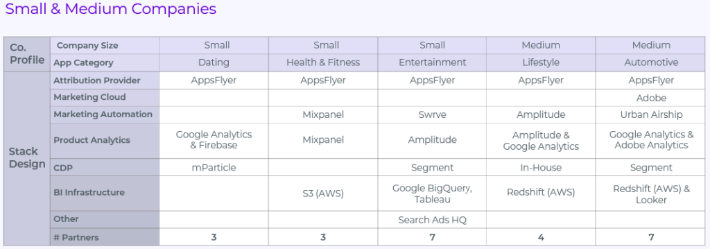 small and medium companies - martech stack