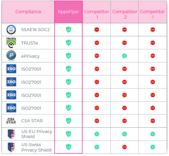 example security certification compliance chart