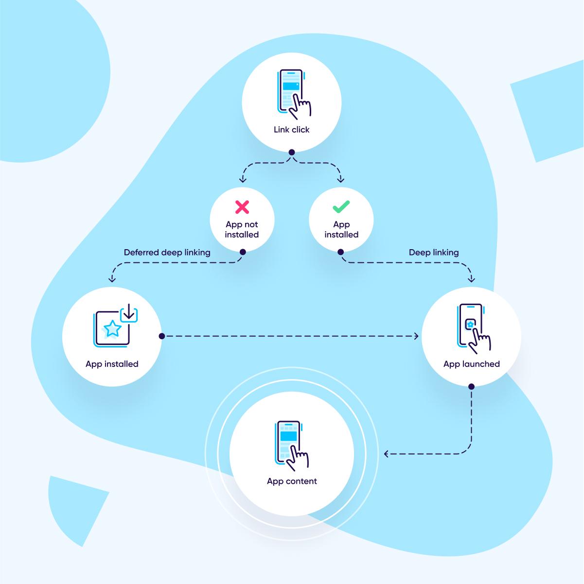 appsflyer releases onelink