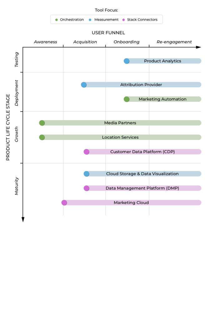 user funnel tech stack