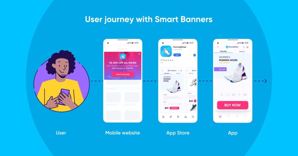 User journey with Smart Banners