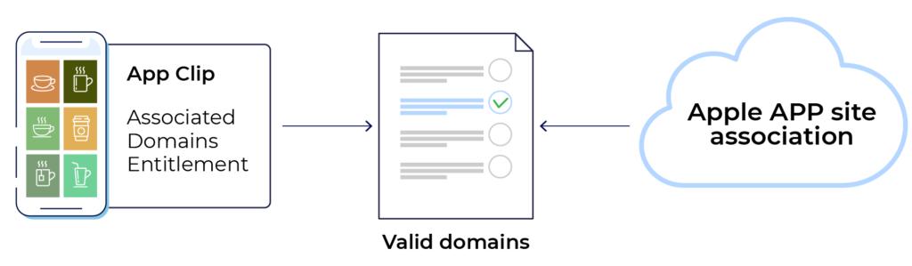 AASA valid domains