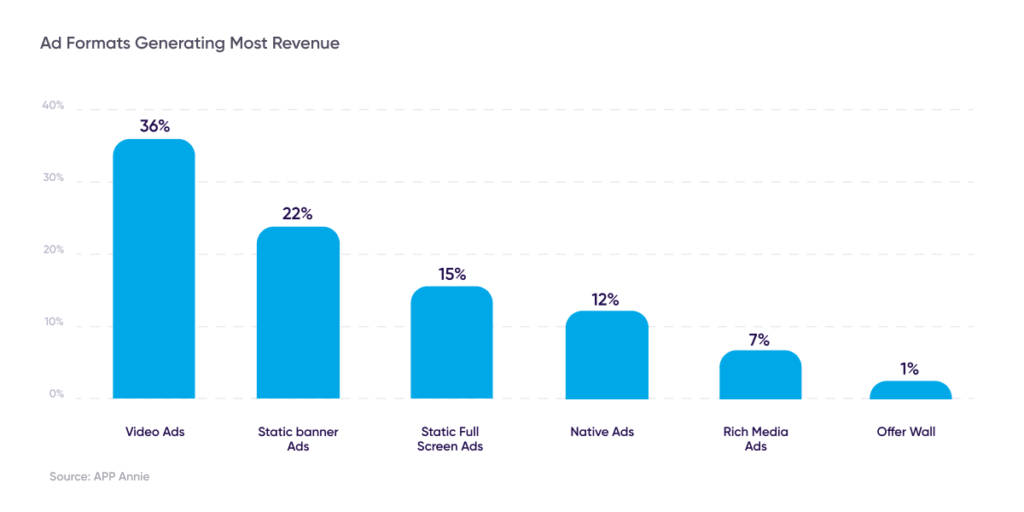 ad formats generating most revenue