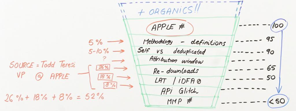 API glitch (whiteboard)
