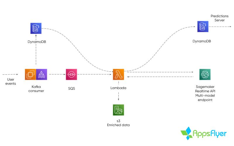 example of how Amazon SageMaker