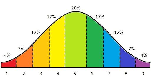 Stanine scoring distribution