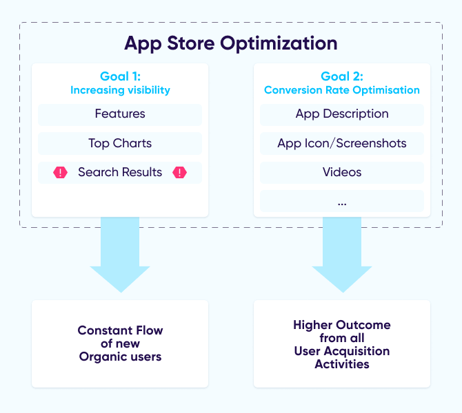 App discovery and app store optimization flow