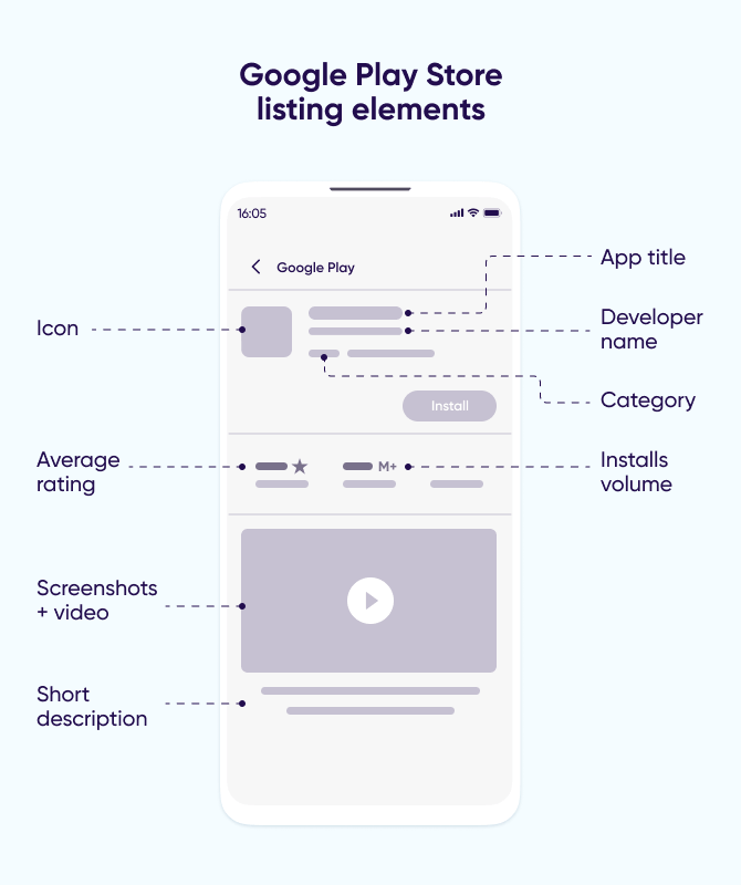 App discovery: Google Play Store listing elements