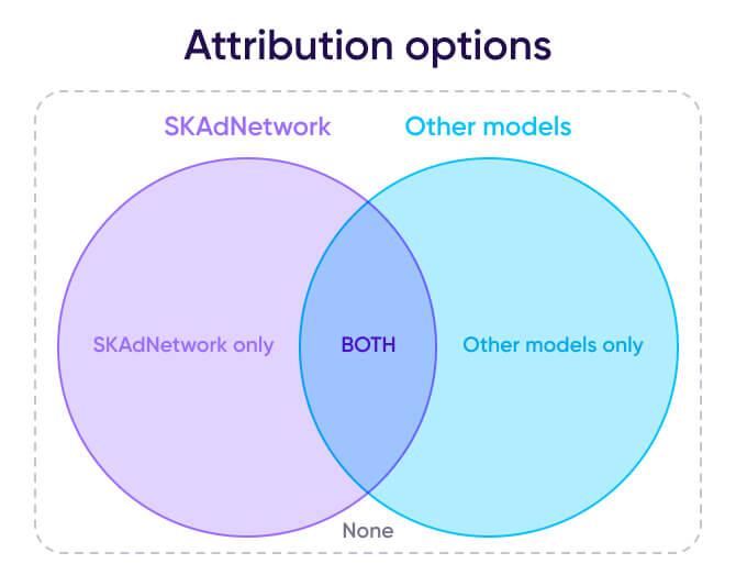 attribution options
