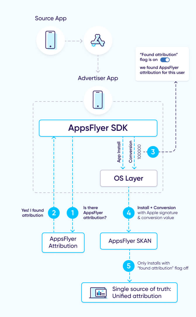 AppsFlyer iOS 14 solution: process