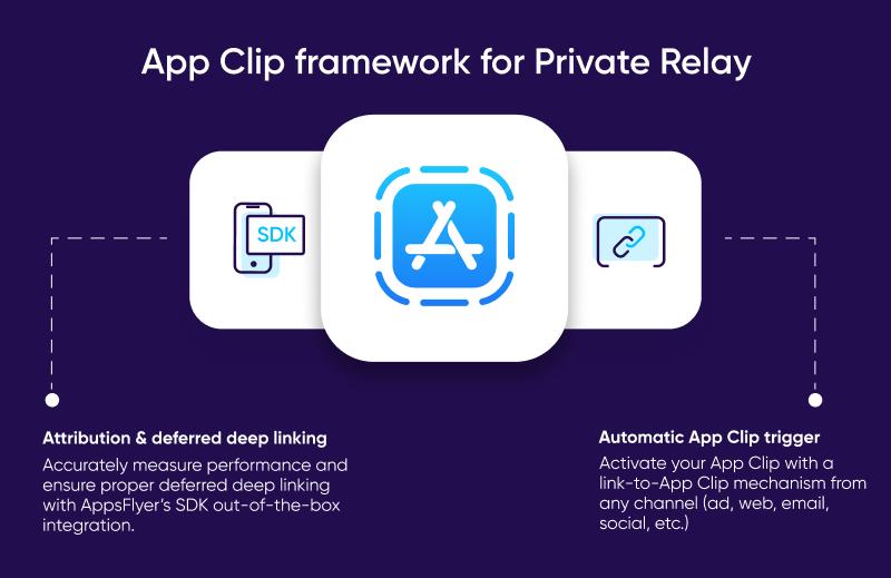 App Clip framework for Private Relay
