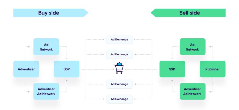 Programmatic advertising ecosystem players