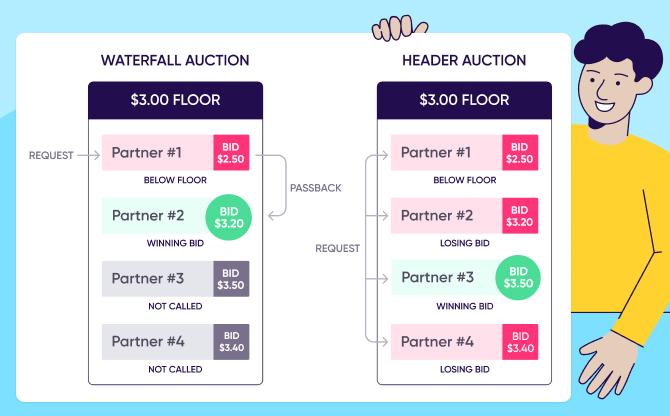 in app bidding: Waterfall vs header auction